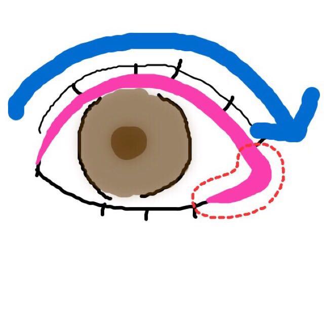 ②の濃い色でアイラインを引くように目尻に向かって引きます 赤い点線の所を①の色で下まぶた3分の1をぼやかすように塗ります(影っぽくなるように)