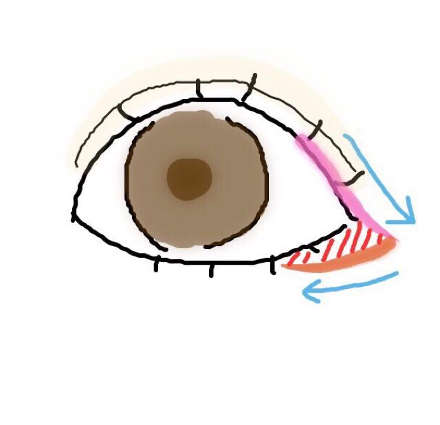 ピンク:4分の1くらいから目尻に向かってラインをひきます オレンジ:ペンシルでピンクのラインと繋げるように下まぶた3分の1までひきます(薄く) ⚠︎赤色の斜線部分が三角形になるようにしましょう!