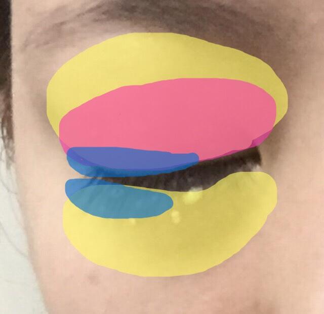 アイシャドーをのせる 黄…クリームor白 眉毛の下まで広範囲に出来ればチップじゃなくてブラシでのせる 桃…薄い茶色 横長なイメージで 青…上は黒目から目尻にかけて3分の2、下は黒目の終わりから目尻にかけて3分の1いれてぼかす。