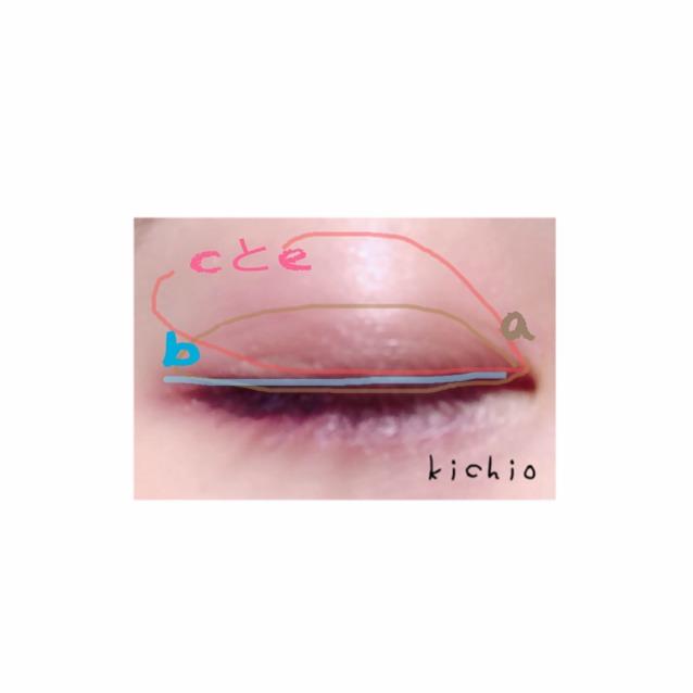 上瞼  cとeを指にとり、アイホール全体に  二重はばにaを  アイライナー代わりにb  上瞼の真ん中にdをのせると立体感が出る