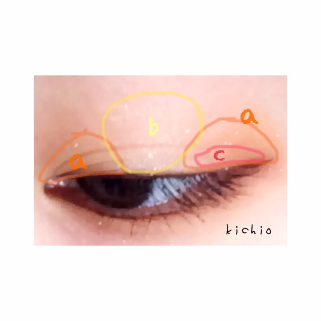 まずは上瞼  瞼を横に大きく三等分して両端にaのオレンジを塗る  真ん中の黒目らへんにはbのイエローを塗る  そして目尻側にcの朱色を筆にとり塗る  これで綺麗なグラデーションになる
