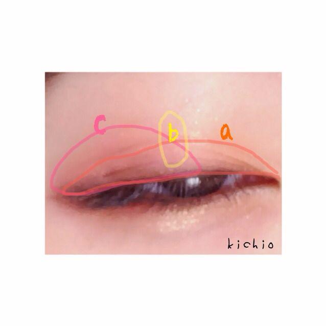 上まぶた  二重はばオーバー気味にaをのせる  目尻から黒目あたりまでcをのせる  二色の境界線をぼかす すると綺麗な赤になる  黒目の上にbを少量のせキラキラに