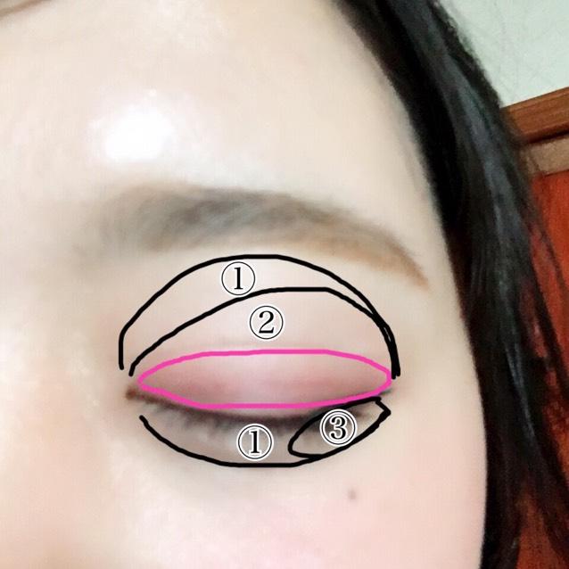 図のところにアイシャドウを塗ります。 ①〜③は指で、ピンクはブラシで塗ります。
