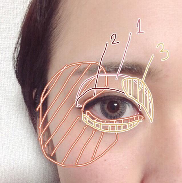 オレンジチークをほんのり目周りCゾーンと下瞼のキワ 1:薄いブラウン 2:暗めのブラウン 3:ハイライト