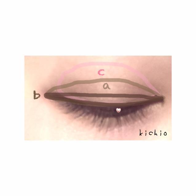 まずアイホールにcを指でのせる  つぎ、bを目のキワにアイラインのように細くのせる  さいご二重はばにaを塗る このとき、bをぼかす感じで!