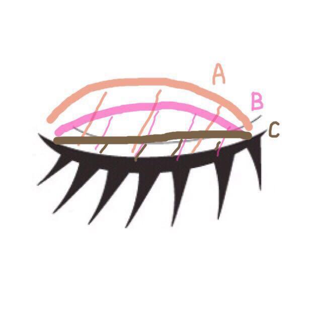 このようにぬります。   下瞼の目尻側から黒目の真ん中までCの色をいれます。  ベルサイユのばらの茶色のアイライナーでアイラインを書きます。 少したれさせます。
