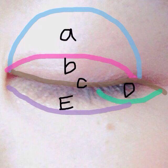 ①aをアイホール全体に ②bをやや濃いめに二重幅にのせます。 bだけだと腫れぼったく見えるので、 ③Cをライン替わりにします。アイラインをひくように際にひきます。目尻はたれさせます。 ④Dを下まぶたの3分の1くらいに薄めにのせます。 ⑤Eを下まぶたに、Dに繋ぐようにのせます。これはお好みで。