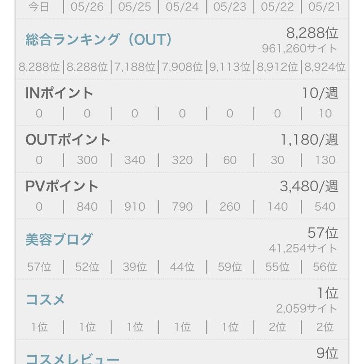 ブログ村 コスメ1位!