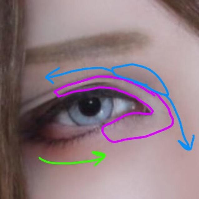 ❺青で囲った丸の部分に筆をのせ矢印の方向に伸ばして顔に立体感を出す その後紫で囲った部分にアイシャドウの白をのせ薄いブラウンで緑のラインを1度なぞる