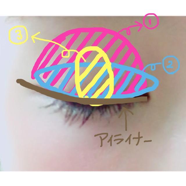上瞼に①②③の順番でのせていきます。 アイライナーは柔らかい印象を持たせるためにブラウンを使用します。