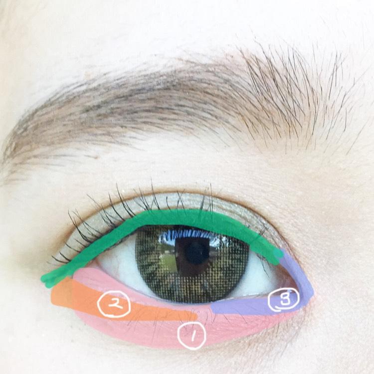 涙袋全体に①を塗り目尻は少し離して三角を意識して②を塗ります。目頭から黒目まで③を塗ります。 アイラインはペンシルで粘膜を埋めブラックリキッドアイライナーで全体を細く書きます