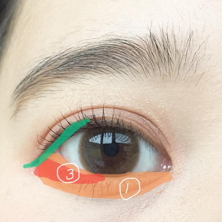 涙袋全体に①を塗り目尻に少しフレームラインから離して三角を意識し③を塗る。 黒目から目尻にかけて粘膜をペンシルで埋めてリキッドアイライナーで少し長めに引きます