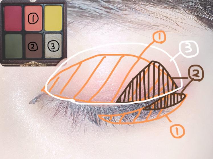 今回アイメイクのみ紹介させて頂きます。  まず①のオレンジを瞼全体と下にも塗り少し囲い目に...  ②のブラウンを目尻とした瞼の1/3に...  ③のラメを瞼全体に塗ります。