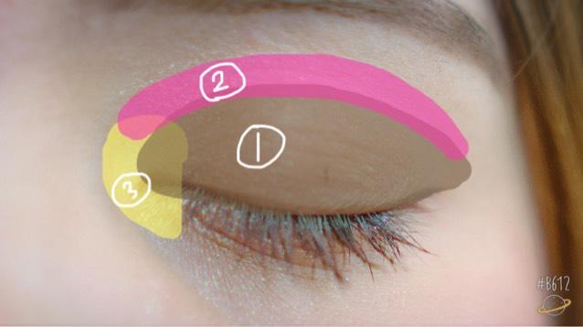 ①ブラウンカラーをのせます。 ②濃ゆ目のピンクを乗せて、ブラウンとの間を目立たせないようになじませる ③薄いピンクを目頭に乗せる。デカ目効果があります。